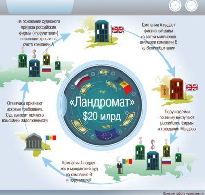 «Молдавскую прачечную» обслуживали полтора десятка судей